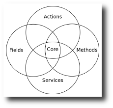4 intersection circles make up the core: actions, methods, services and fields